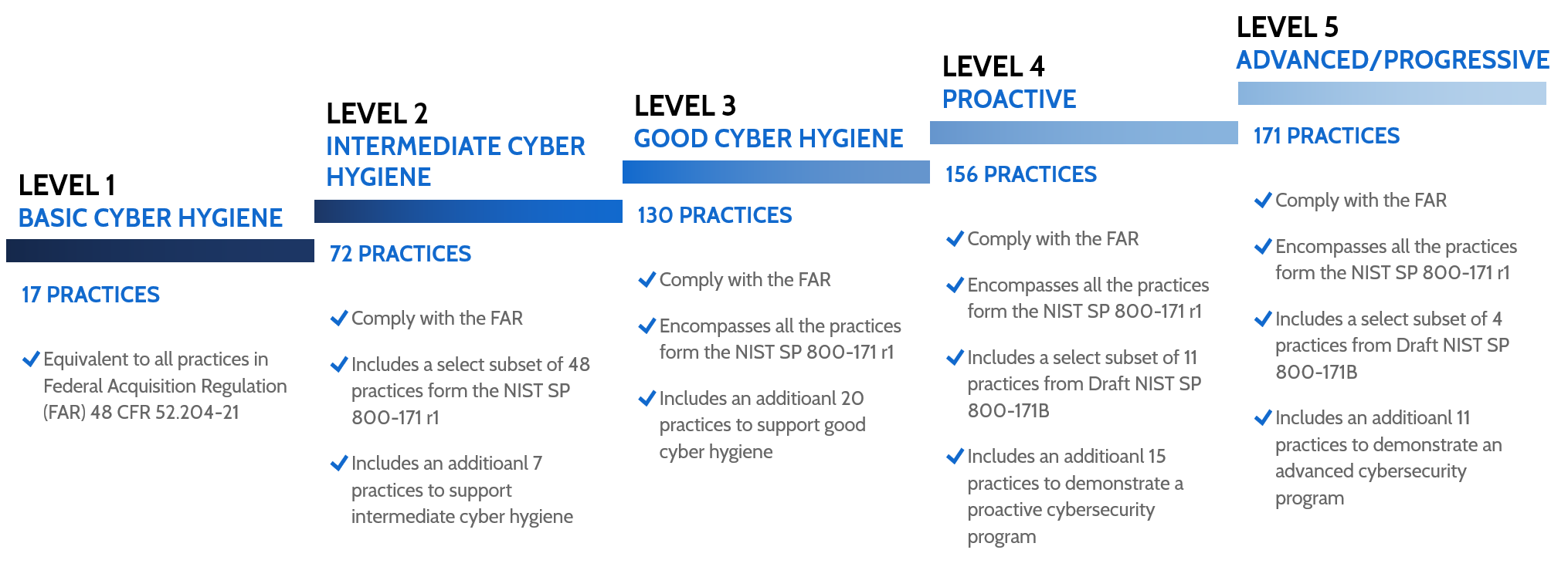 cybersecurity-maturity-model-steps